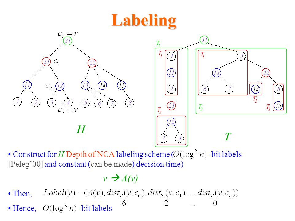 Labeling H. T. Construct for H Depth of NCA labeling scheme ( -bit labels [Peleg'00] and constant (can be made) decision time)
